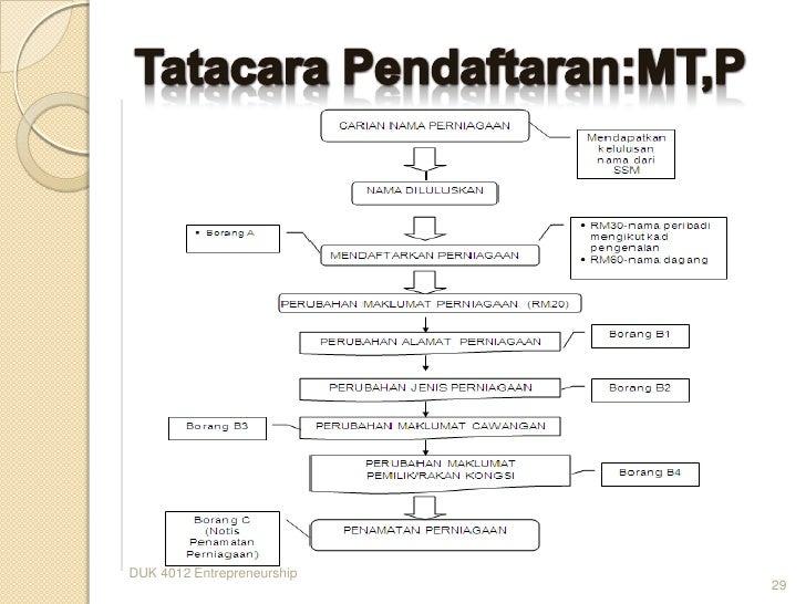 Trade forex di malaysia