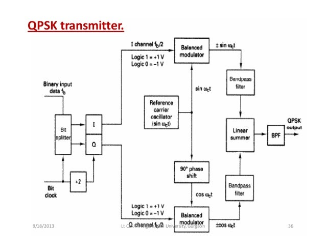 circuit diagram of qpsk gallery how to guide and refrence Circuit Drawing Circuit Drawing
