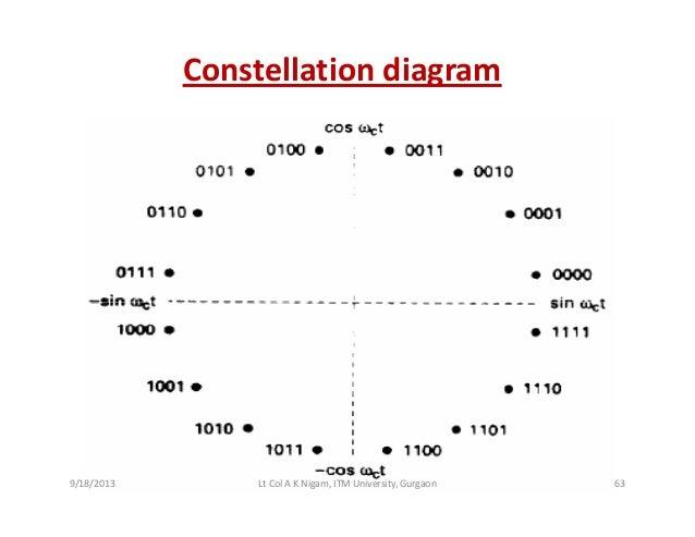 Binary signal constellation diagram explained further crossword binary signal constellation diagram explained further crossword ccuart Gallery
