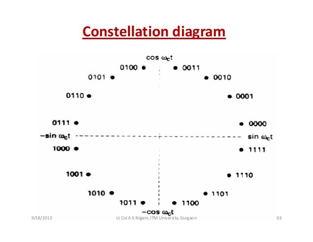 Digital modulation unit 3 constellation diagram ccuart Gallery