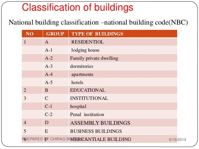 5 Types Of Building Construction : Unit building construction