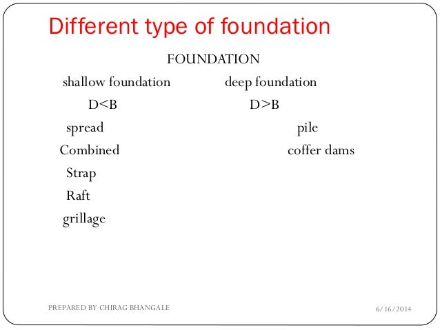 Unit construction for Types of foundation in building construction