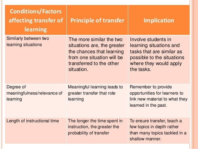 Conditions/Factors  affecting transfer of  learning  Principle of transfer Implication  Similarly between two  learning si...