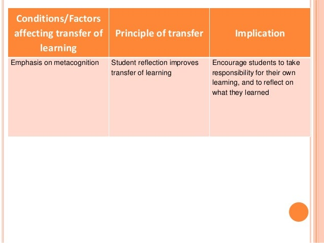 Conditions/Factors  affecting transfer of  learning  Principle of transfer Implication  Emphasis on metacognition Student ...
