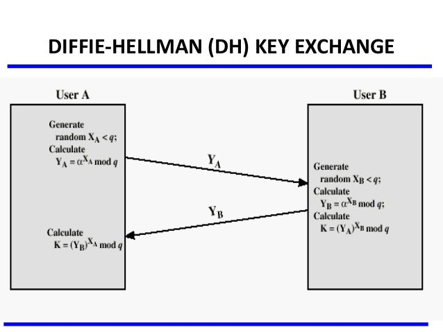 diffie hellman key exchange Diffie-hellman is a key exchange protocol developed by diffie and hellman (imagine that) in 1976 the purpose of diffie-hellman is to allow two entities to exchange a.