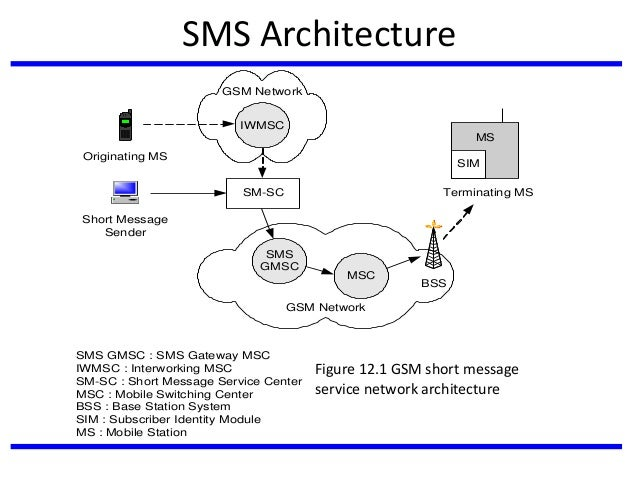 Architecture of the gsm network homeworktidy for Architecture gsm