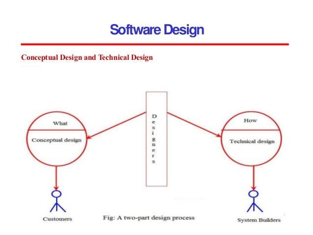 Unit3 Software Engineering Uptu