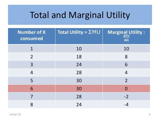 Diminishing Marginal Utility