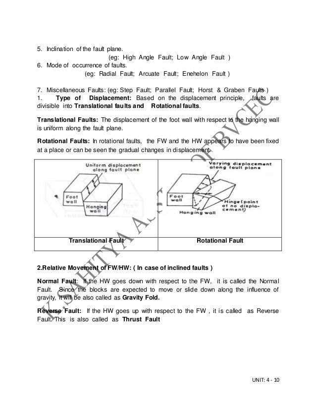 UNIT: 4 - 10 5. Inclination of the fault plane. (eg: High Angle Fault; Low Angle Fault ) 6. Mode of occurrence of faults. ...