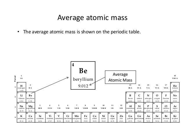 Unit 3 4 Average Atomic Mass