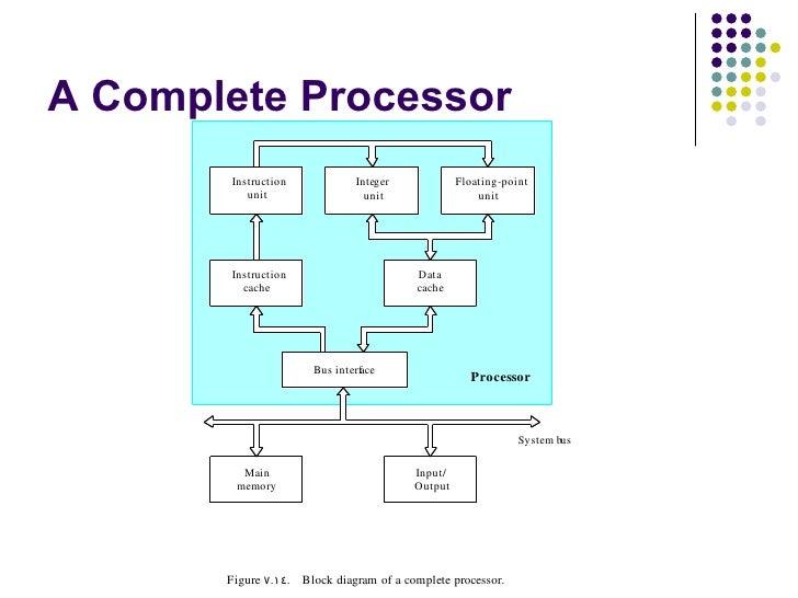 unit 3 basic processing unit, Wiring block