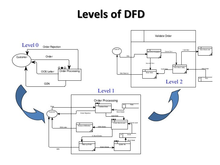 Btec national in ict unit 3 data flow diagrams introduction levels of dfd ccuart