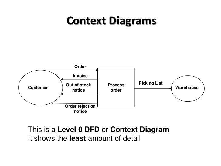 Level 3 Process Flow Diagrams Schematics Wiring Diagrams