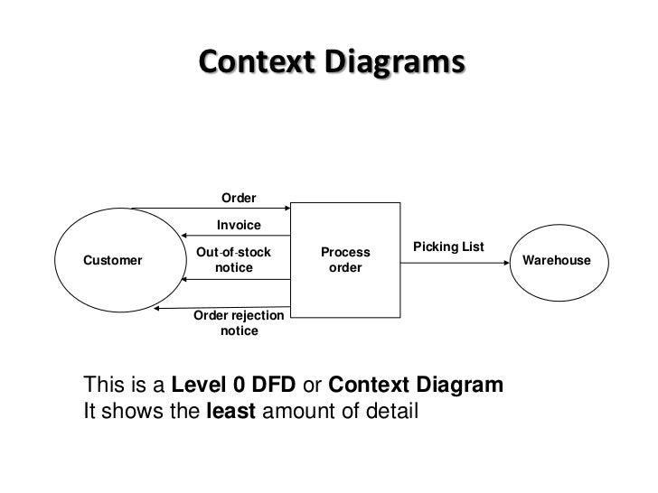 What is the same between a context and level zero data flow diagrams btec national in ict unit 3 data flow diagrams introduction rh slideshare net ccuart Images