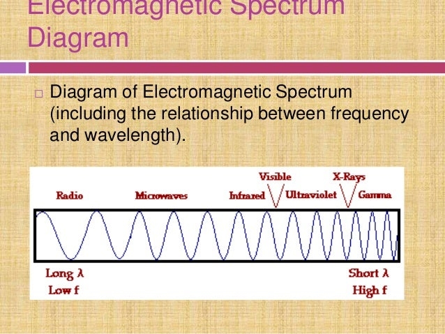 Electromagnetic spectrum its uses electromagnetic spectrum diagram ccuart Image collections