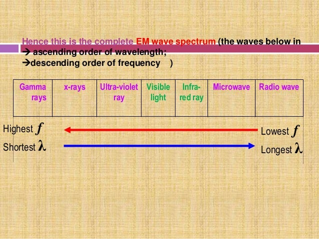 Electromagnetic spectrum its uses 8 ccuart Image collections