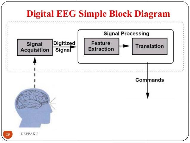 unit 3 biomedical rh slideshare net eeg block diagram ppt eeg block diagram with explanation ppt download