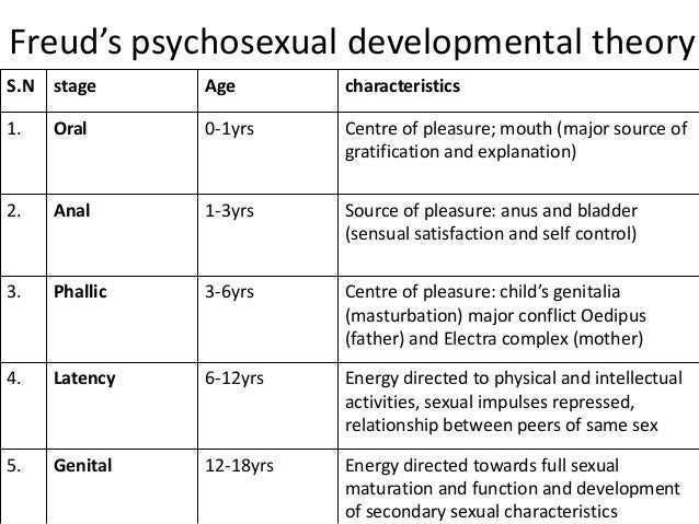 Freuds psychosexual stages order