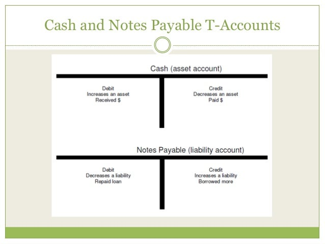 Cash And Notes Payable T Accounts; 23.  Note Payables