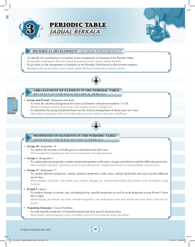 © Nilam Publication Sdn. Bhd. 50 MODULE • Chemistry FORM 4 3UNIT –	 To identify the contribution of scientists in the arra...