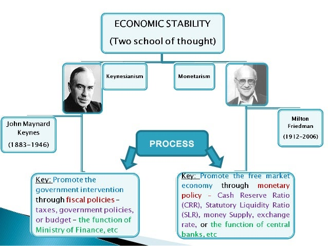 Keynesian vs Classical School Of Thought