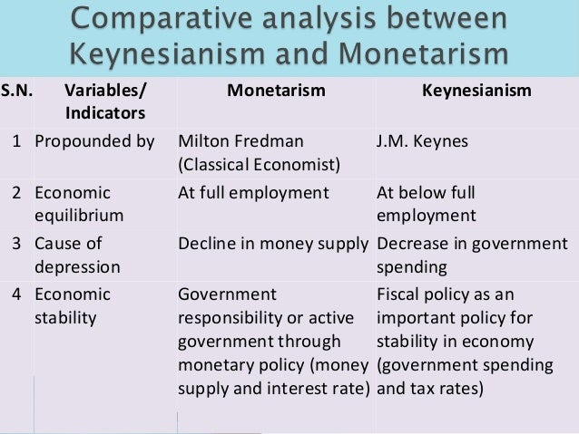 Comparison between Classical and Keynesian Theories of Interest