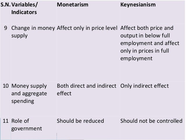 Keynesian vs monetarist essay about myself