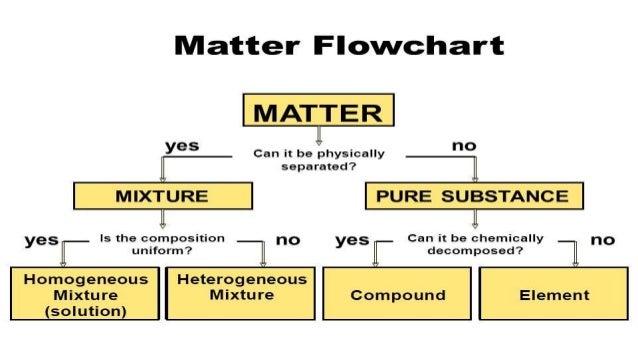 Unit 3 Matter