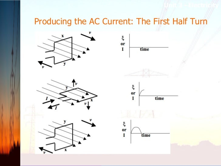 Producing the AC Current: The First Half Turn   Unit 3 –Electricity