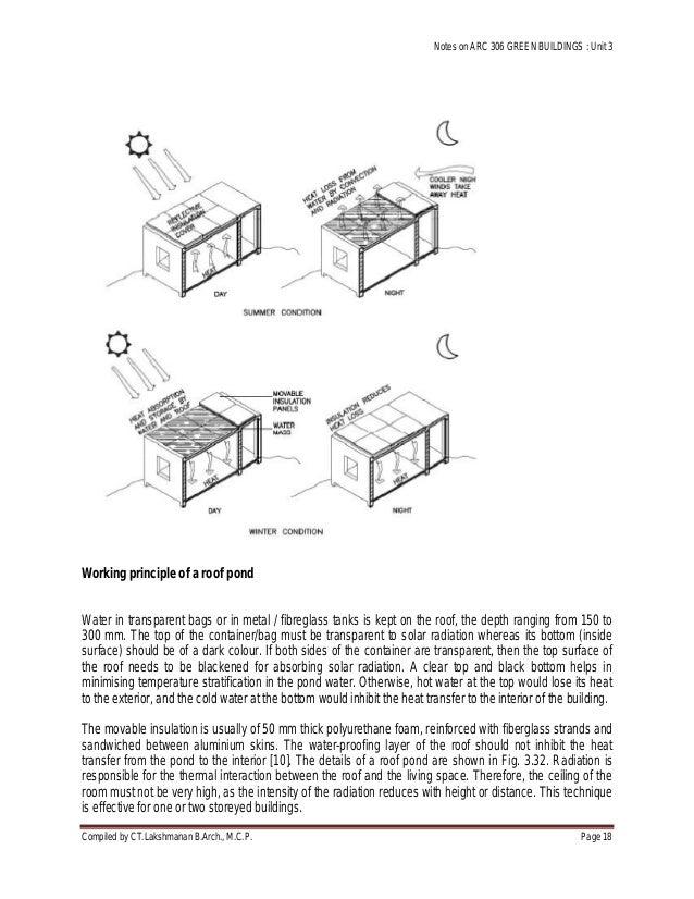 Green Buildings Passive Colling Techniques