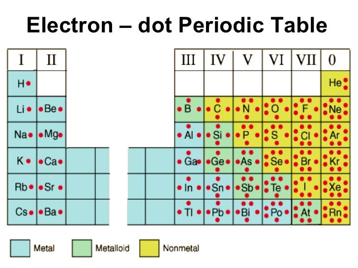 For Whole Periodic Table Lewis Dot Diagram Information Of Wiring