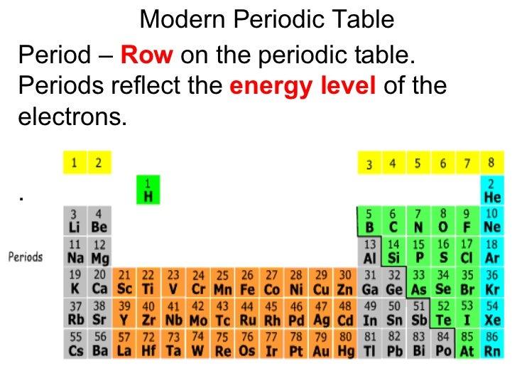 Unit3presentation modern periodic table urtaz Gallery