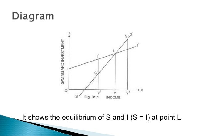 It shows the equilibrium of S and I (S = I) at point L.
