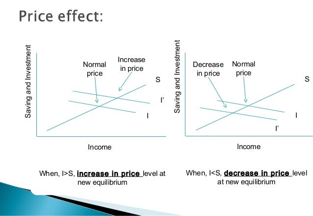 S I' I Increase in price Income Normal price SavingandInvestment When, I>S, increase in price level at new equilibrium S I...