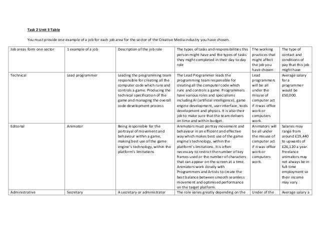Task 2 Unit 3 Table You must provide one example of a job for each job area for the sector of the Creative Media industry ...