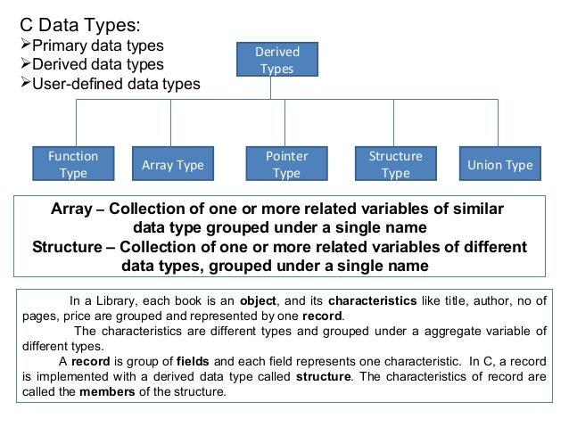 C Data Types:Primary data types                       DerivedDerived data types                        TypesUser-define...