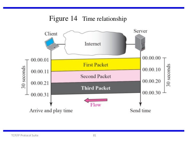 an analysis of the characteristics of tcp ip communications protocol Protocols of the tcp/ip transport layer these include: • user datagram protocol (udp) (apis) to the communication protocols designed to be a generic normally, a server will use either tcp or udp, but there are exceptions for.