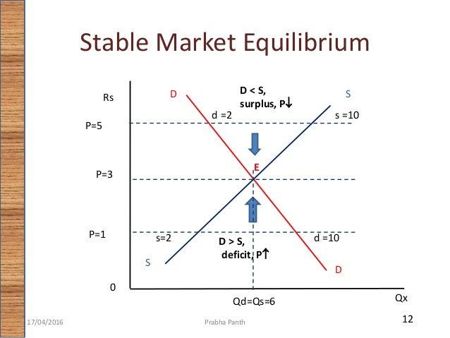stable market equilibrium