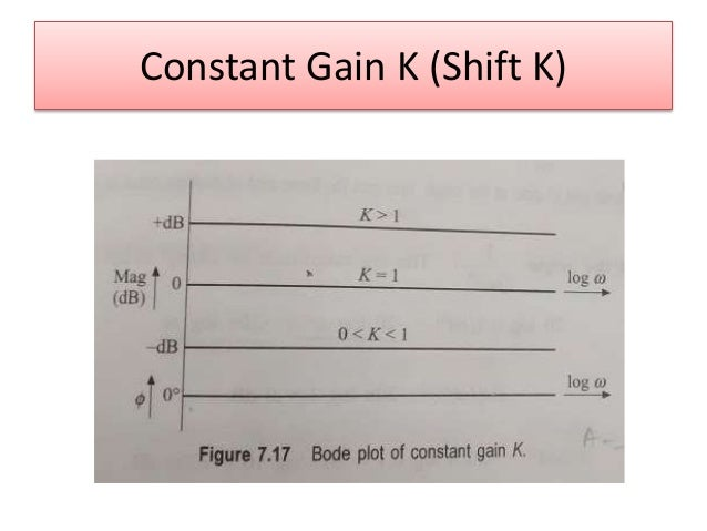 Unit 4 frequency response bode plot constant gain k shift k ccuart Gallery