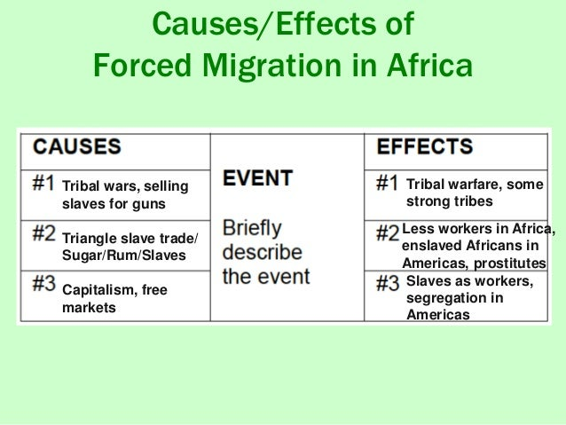 Causes of forced and voluntary migration