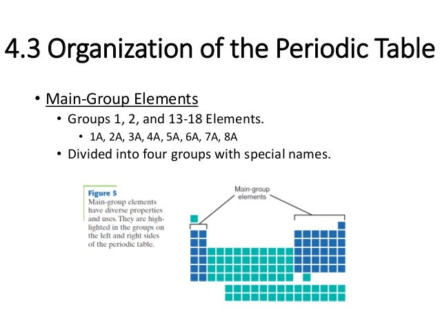 24 main group elements groups 1 - Periodic Table Of Elements Group 1a