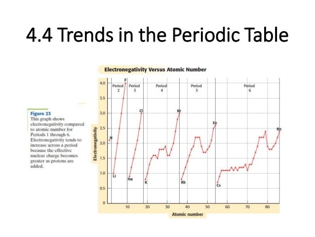 Unit 4 the periodic table 44 trends in the periodic table urtaz Image collections