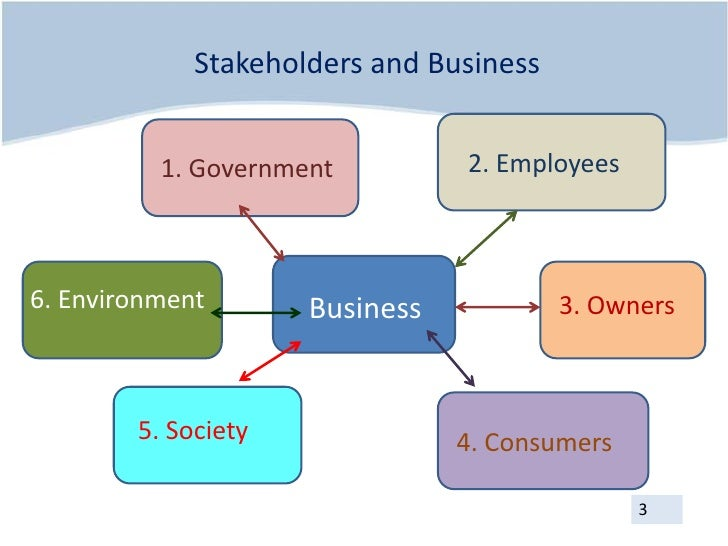ryanair and stakeholders Business environment is define as all those factors that affect a company's operations, and also includes customers, competitors, stakeholders, suppliers, industry.