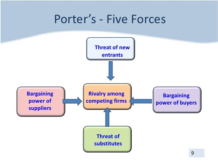real madrid porter s 5 force marketing analysis Research writing & business analysis projects for $30 - $250 use pestle and porter's 5 forces to discuss the environment of a (healthy meal preparation company) in the city of saskatoon.