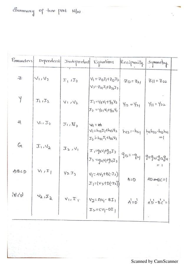 Unit 4 na jntu network analysis notes
