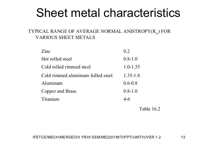 Sheet metal characteristics TYPICAL RANGE OF AVERAGE NORMAL ANISTROPY(Ravg) FOR VARIOUS SHEET METALS Table 16.2 Zinc 0.2 H...