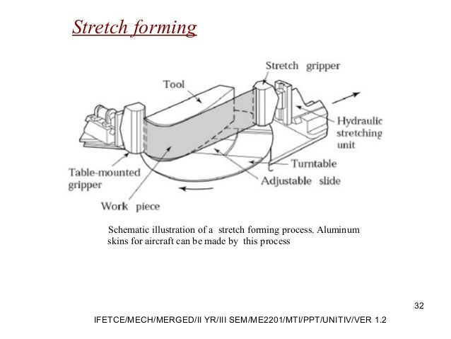 Stretch forming Schematic illustration of a stretch forming process. Aluminum skins for aircraft can be made by this proce...