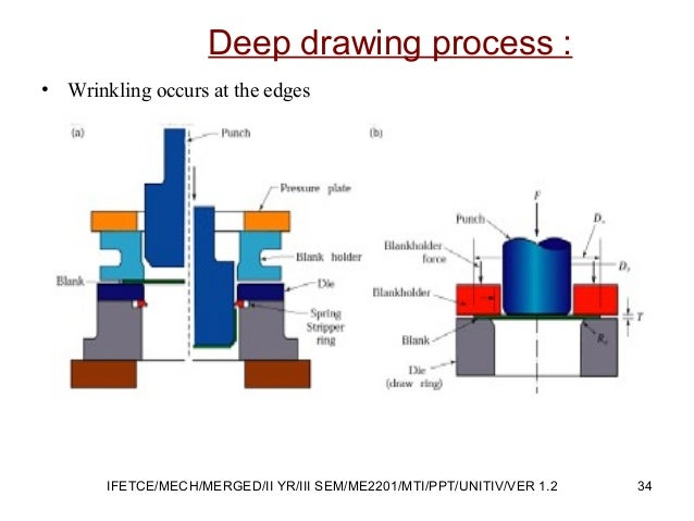 Deep drawing process : • Wrinkling occurs at the edges 34IFETCE/MECH/MERGED/II YR/III SEM/ME2201/MTI/PPT/UNITIV/VER 1.2