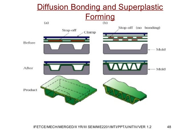 Diffusion Bonding and Superplastic Forming 48IFETCE/MECH/MERGED/II YR/III SEM/ME2201/MTI/PPT/UNITIV/VER 1.2