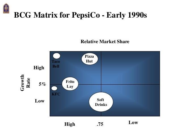 bcg matrix of pepsico Strategic marketing at coca cola print performance graph of coca cola and pepsi over the last five years can be boston consulting group matrix.